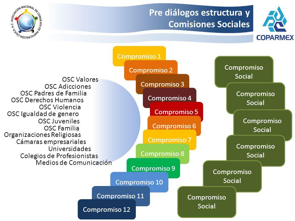 Cámaras empresariales Organizaciones Religiosas Medios de Comunicación Universidades Colegios de Profesionistas OSC Padres de Familia OSC Adicciones O