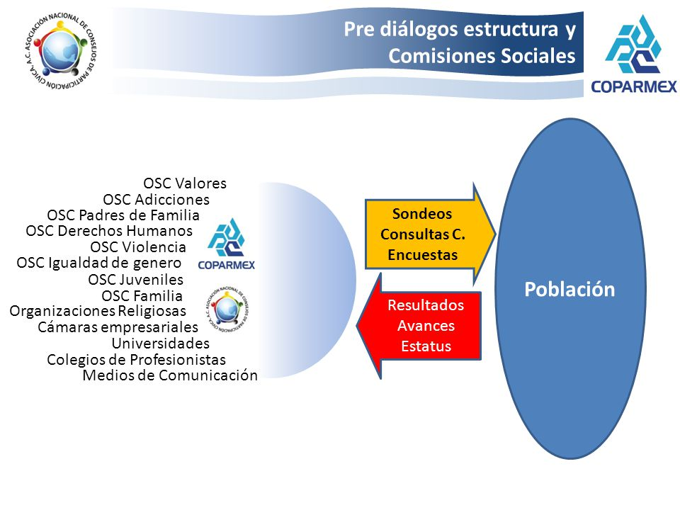 Pre diálogos estructura y Comisiones Sociales Sondeos Consultas C. Encuestas Resultados Avances Estatus Población Cámaras empresariales Organizaciones
