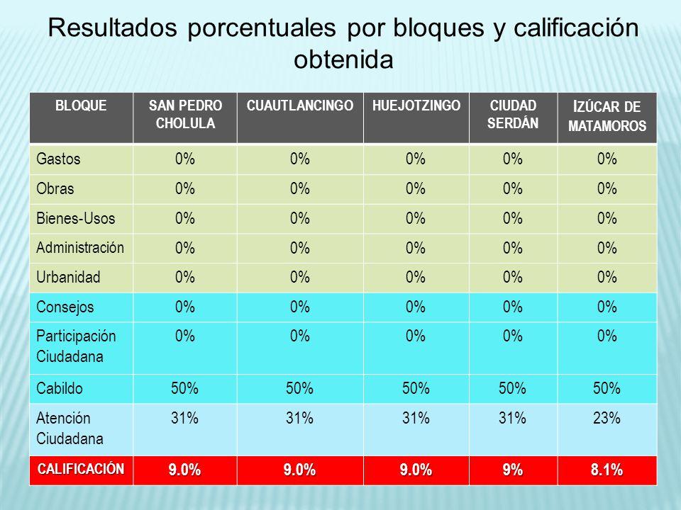BLOQUESAN PEDRO CHOLULA CUAUTLANCINGOHUEJOTZINGOCIUDAD SERDÁN I ZÚCAR DE MATAMOROS Gastos0% Obras0% Bienes-Usos0% Administración 0% Urbanidad0% Consej