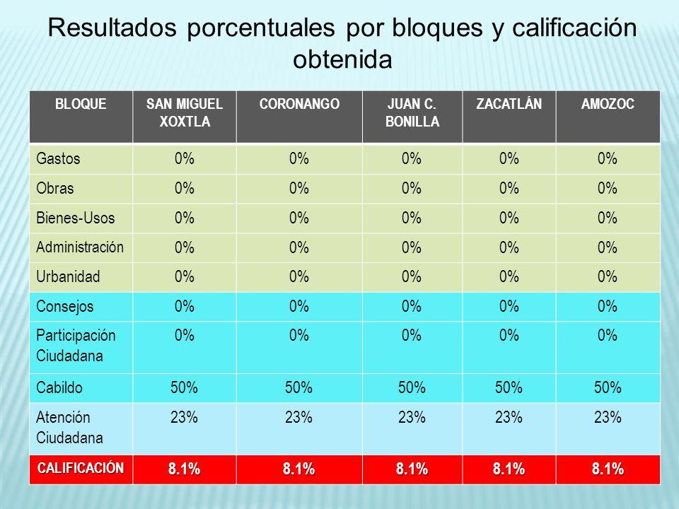 BLOQUESAN MIGUEL XOXTLA CORONANGOJUAN C. BONILLA ZACATLÁNAMOZOC Gastos0% Obras0% Bienes-Usos0% Administración 0% Urbanidad0% Consejos0% Participación