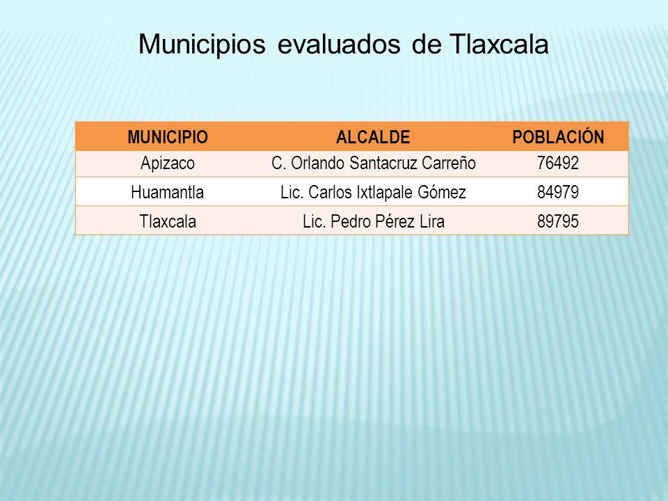 Municipios evaluados de Tlaxcala ApizacoC. Orlando Santacruz Carreño76492 HuamantlaLic. Carlos Ixtlapale Gómez84979 TlaxcalaLic. Pedro Pérez Lira89795