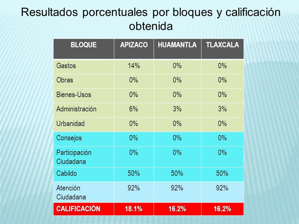 BLOQUEAPIZACOHUAMANTLATLAXCALA Gastos14%0% Obras0% Bienes-Usos0% Administración6%3% Urbanidad0% Consejos0% Participación Ciudadana 0% Cabildo50% Atenc