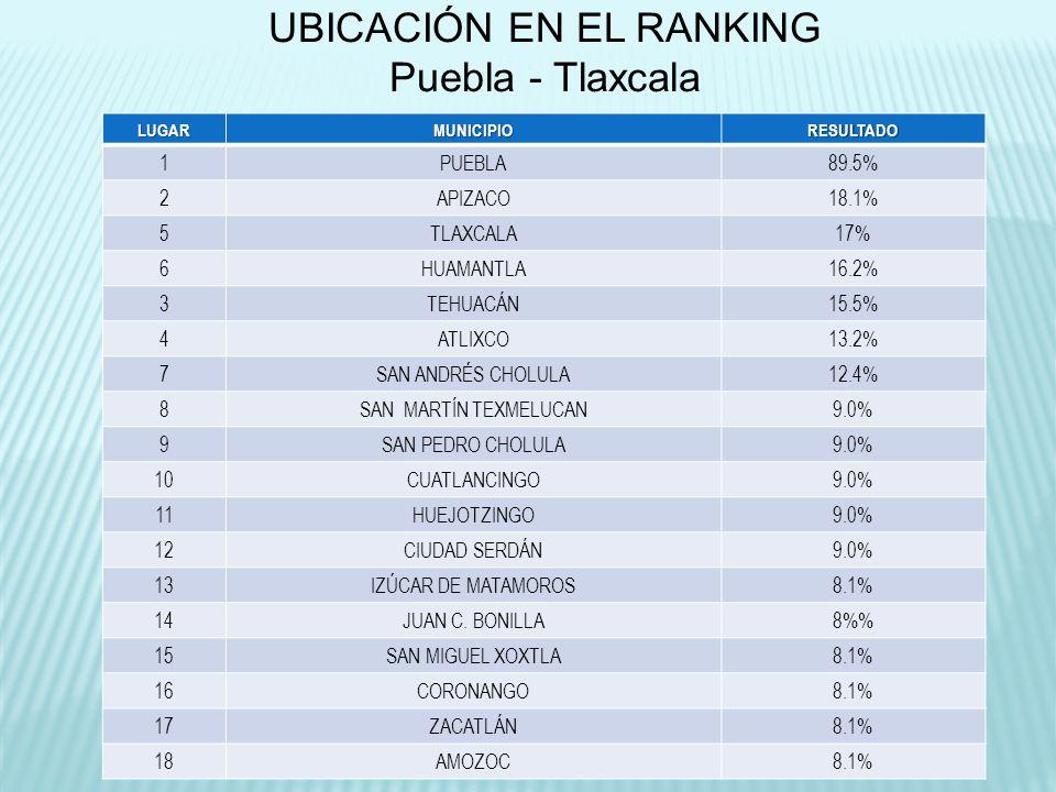 UBICACIÓN EN EL RANKING Puebla - Tlaxcala LUGARMUNICIPIORESULTADO 1PUEBLA89.5% 2APIZACO18.1% 5TLAXCALA17% 6HUAMANTLA16.2% 3TEHUACÁN15.5% 4ATLIXCO13.2%