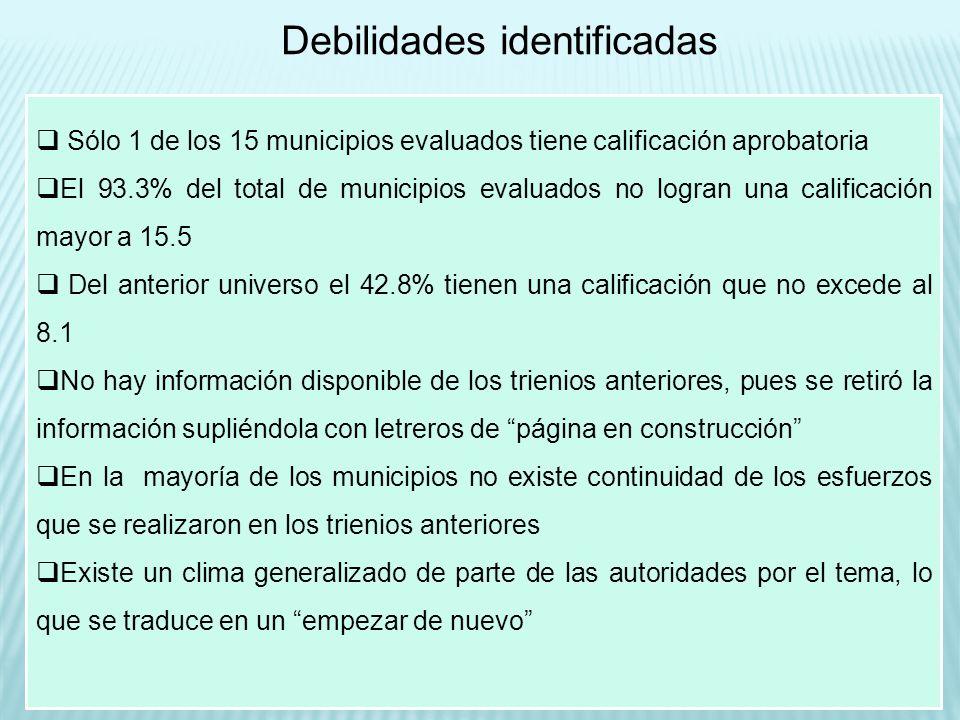 Debilidades identificadas Sólo 1 de los 15 municipios evaluados tiene calificación aprobatoria El 93.3% del total de municipios evaluados no logran un