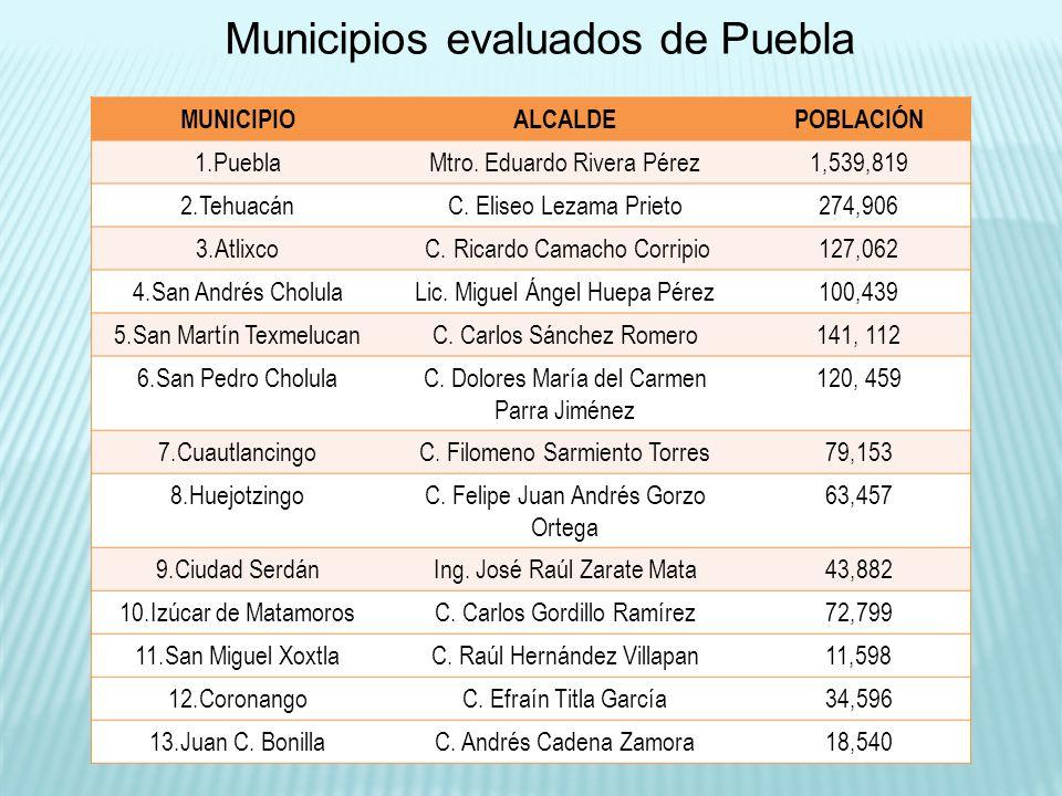 MUNICIPIOALCALDEPOBLACIÓN 1.PueblaMtro. Eduardo Rivera Pérez1,539,819 2.TehuacánC. Eliseo Lezama Prieto274,906 3.Atlixco C. Ricardo Camacho Corripio12
