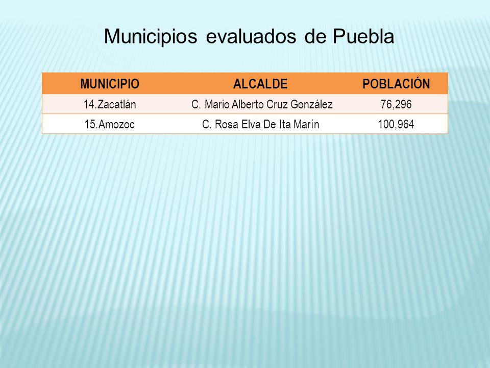 Población Estado de Puebla: 5,779,829 habitantes (INEGI-2010) Total de población de los municipios evaluados: 2,805,082 habitantes (INEGI-20010) Cobertura de la Evaluación PORCENTAJE DE LA POBLACIÓN QUE HABITA EN LOS MUNICIPIOS EVALUADOS EN PUEBLA: 48.53%
