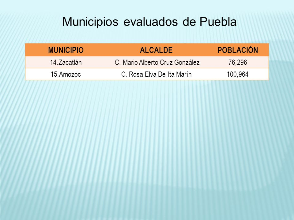 MUNICIPIOALCALDEPOBLACIÓN 14.Zacatlán C. Mario Alberto Cruz González76,296 15.AmozocC. Rosa Elva De Ita Marín100,964 Municipios evaluados de Puebla
