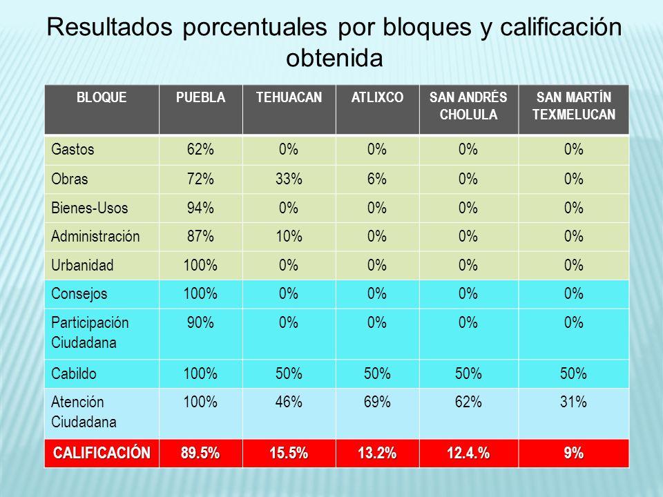 BLOQUESAN PEDRO CHOLULA CUAUTLANCINGOHUEJOTZINGOCIUDAD SERDÁN I ZÚCAR DE MATAMOROS Gastos0% Obras0% Bienes-Usos0% Administración 0% Urbanidad0% Consejos0% Participación Ciudadana 0% Cabildo50% Atención Ciudadana 31% 23% CALIFICACIÓN9.0%9.0%9.0%9%8.1% Resultados porcentuales por bloques y calificación obtenida