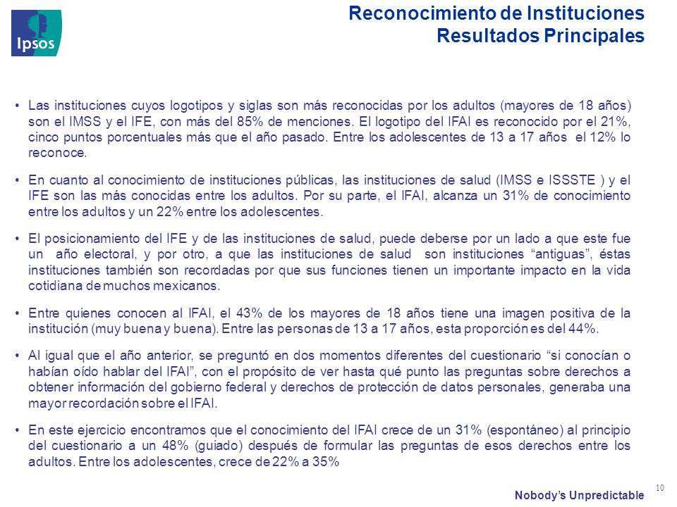 Nobodys Unpredictable 10 Las instituciones cuyos logotipos y siglas son más reconocidas por los adultos (mayores de 18 años) son el IMSS y el IFE, con más del 85% de menciones.