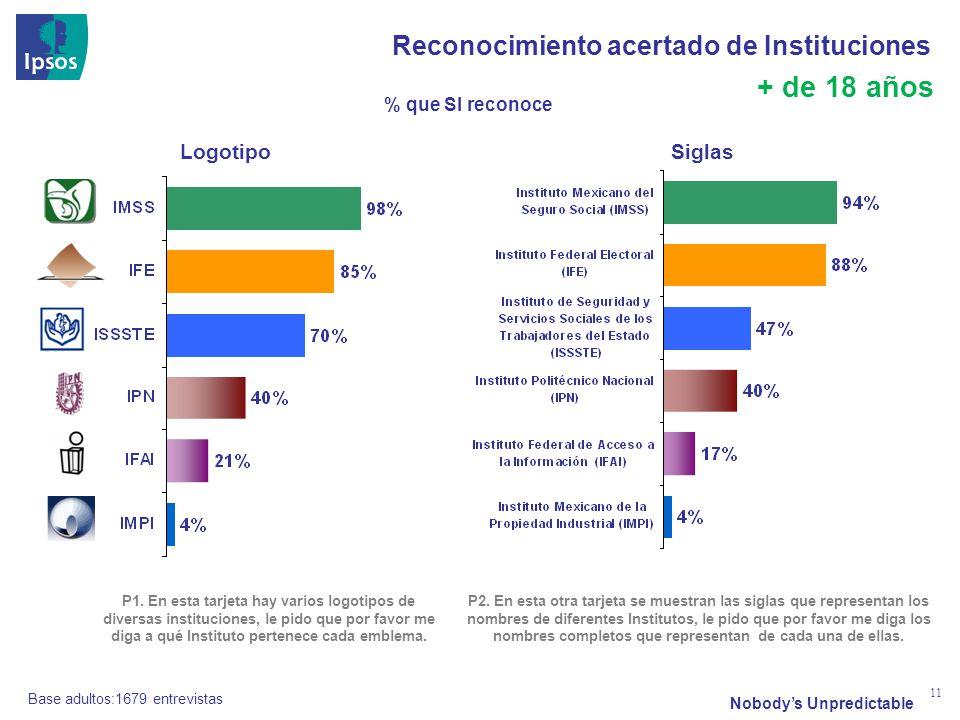 Nobodys Unpredictable 11 Reconocimiento acertado de Instituciones P1.