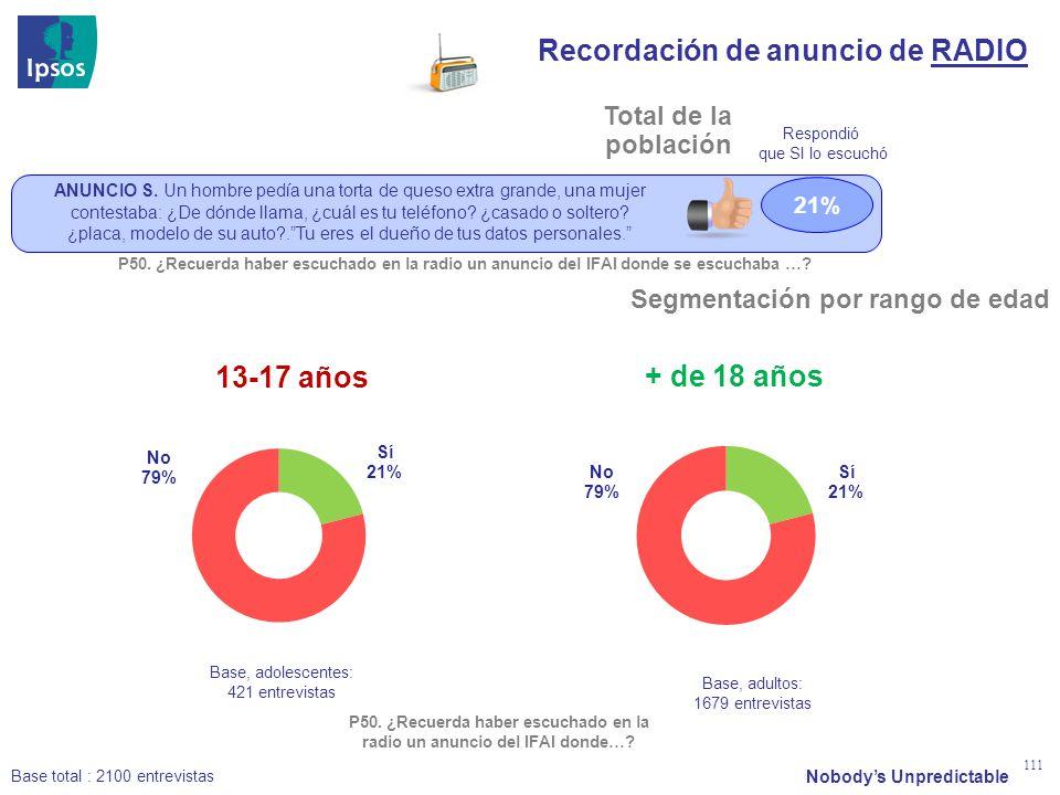 Nobodys Unpredictable 111 Total de la población Base total : 2100 entrevistas Recordación de anuncio de RADIO 13-17 años + de 18 años Base, adolescent