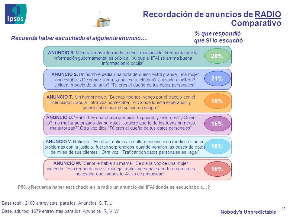 Nobodys Unpredictable 119 Recordación de anuncios de RADIO Comparativo 28% 21% 18% 16% ANUNCIO R. Mientras más informado, menos manipulado. Recuerda q