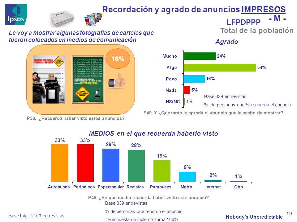 Nobodys Unpredictable 123 Base total: 2100 entrevistas Base:339 entrevistas % de personas que recordó el anuncio * Respuesta múltiple no suma 100% Le