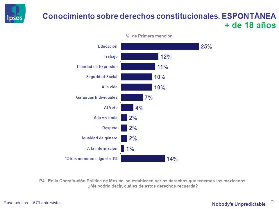 Nobodys Unpredictable 25 Conocimiento sobre derechos constitucionales. ESPONTÁNEA P4. En la Constitución Política de México, se establecen varios dere