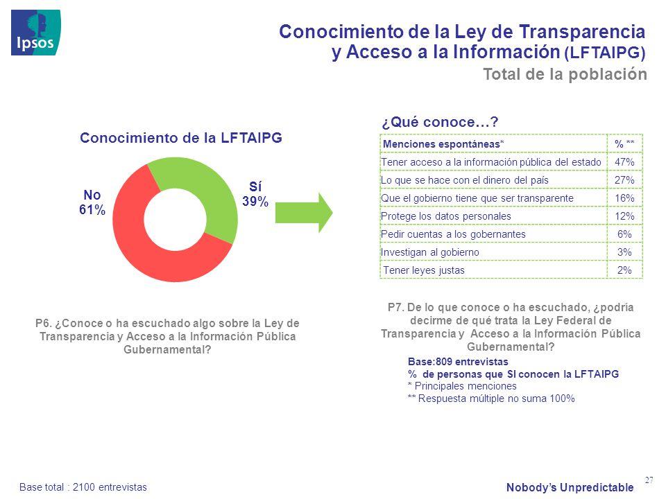 Nobodys Unpredictable 27 Conocimiento de la Ley de Transparencia y Acceso a la Información (LFTAIPG) Conocimiento de la LFTAIPG P6. ¿Conoce o ha escuc