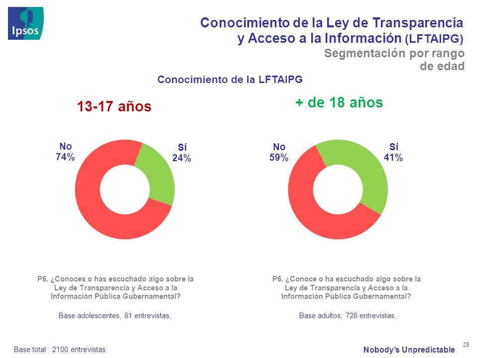 Nobodys Unpredictable 28 Conocimiento de la Ley de Transparencia y Acceso a la Información (LFTAIPG) P6.