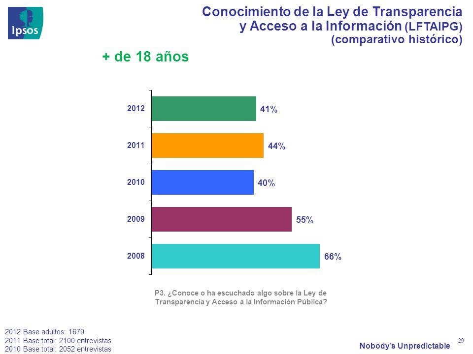 Nobodys Unpredictable 29 Conocimiento de la Ley de Transparencia y Acceso a la Información (LFTAIPG) (comparativo histórico) P3. ¿Conoce o ha escuchad