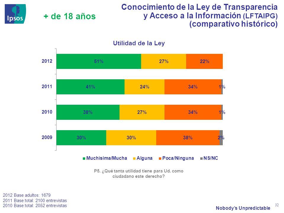 Nobodys Unpredictable 32 Conocimiento de la Ley de Transparencia y Acceso a la Información (LFTAIPG) (comparativo histórico) Utilidad de la Ley 2012 Base adultos: 1679 2011 Base total: 2100 entrevistas 2010 Base total: 2052 entrevistas P5.