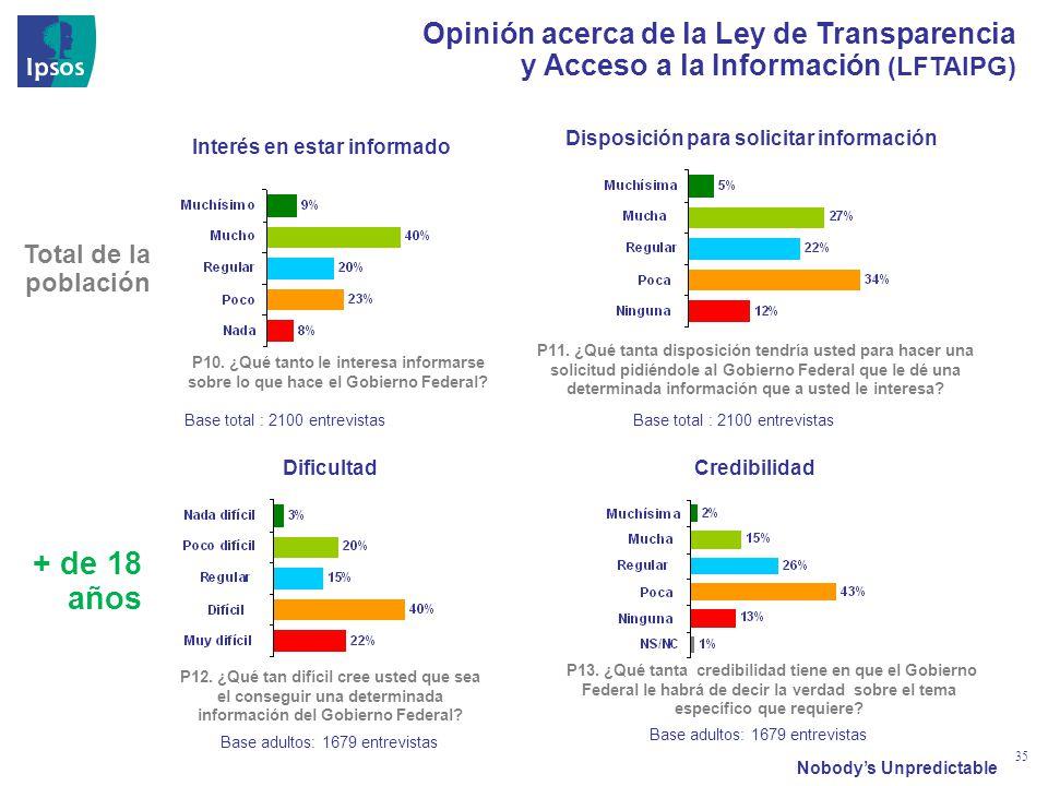 Nobodys Unpredictable 35 Opinión acerca de la Ley de Transparencia y Acceso a la Información (LFTAIPG) Interés en estar informado P10. ¿Qué tanto le i