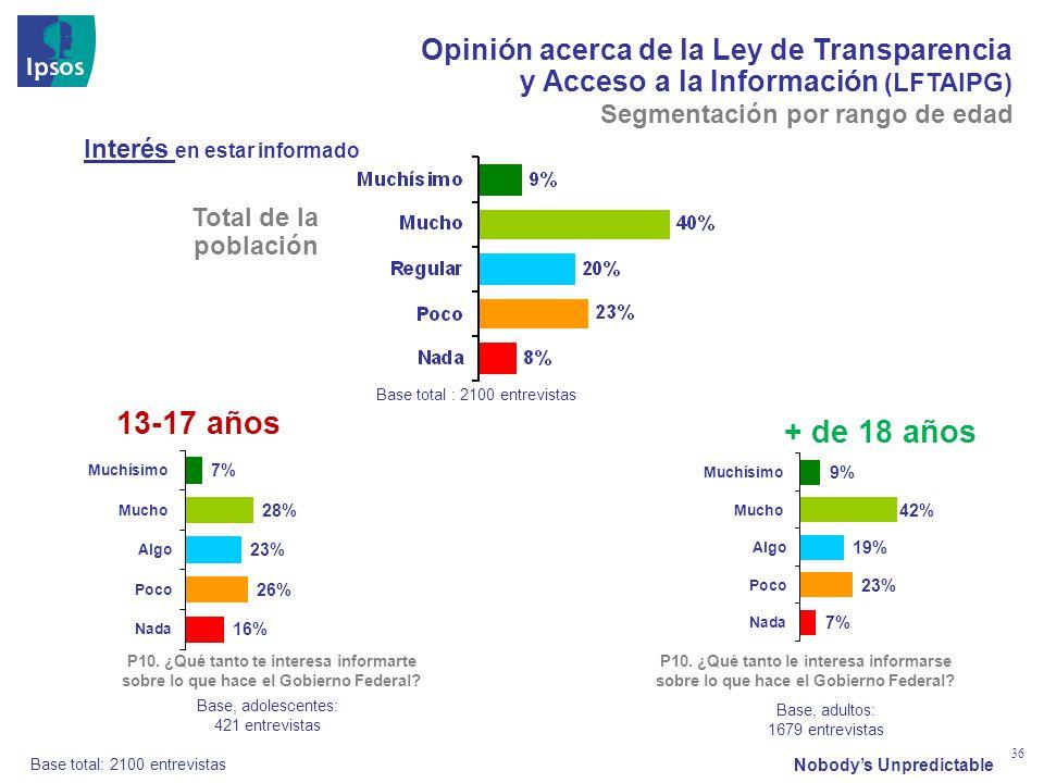 Nobodys Unpredictable 36 Opinión acerca de la Ley de Transparencia y Acceso a la Información (LFTAIPG) Interés en estar informado P10. ¿Qué tanto te i