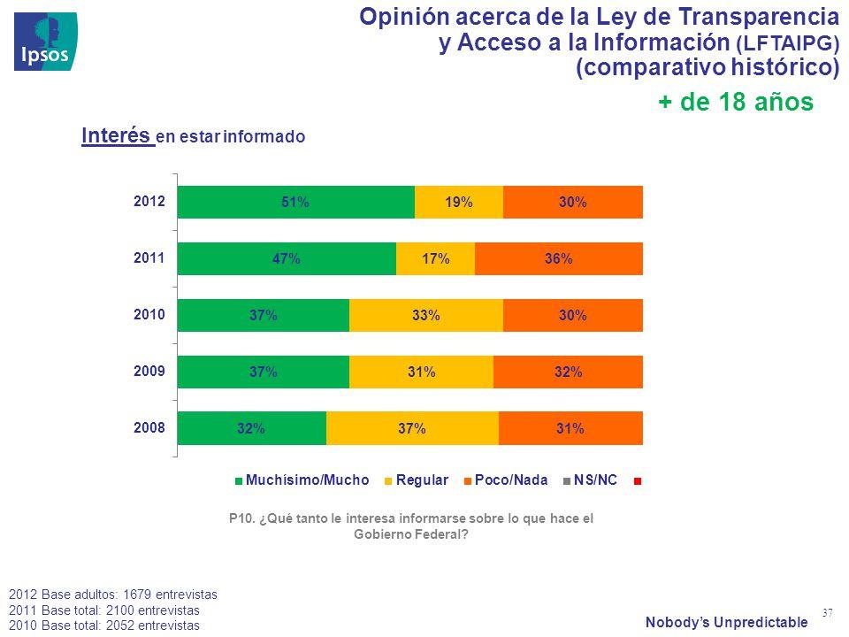 Nobodys Unpredictable 37 Opinión acerca de la Ley de Transparencia y Acceso a la Información (LFTAIPG) (comparativo histórico) P10. ¿Qué tanto le inte