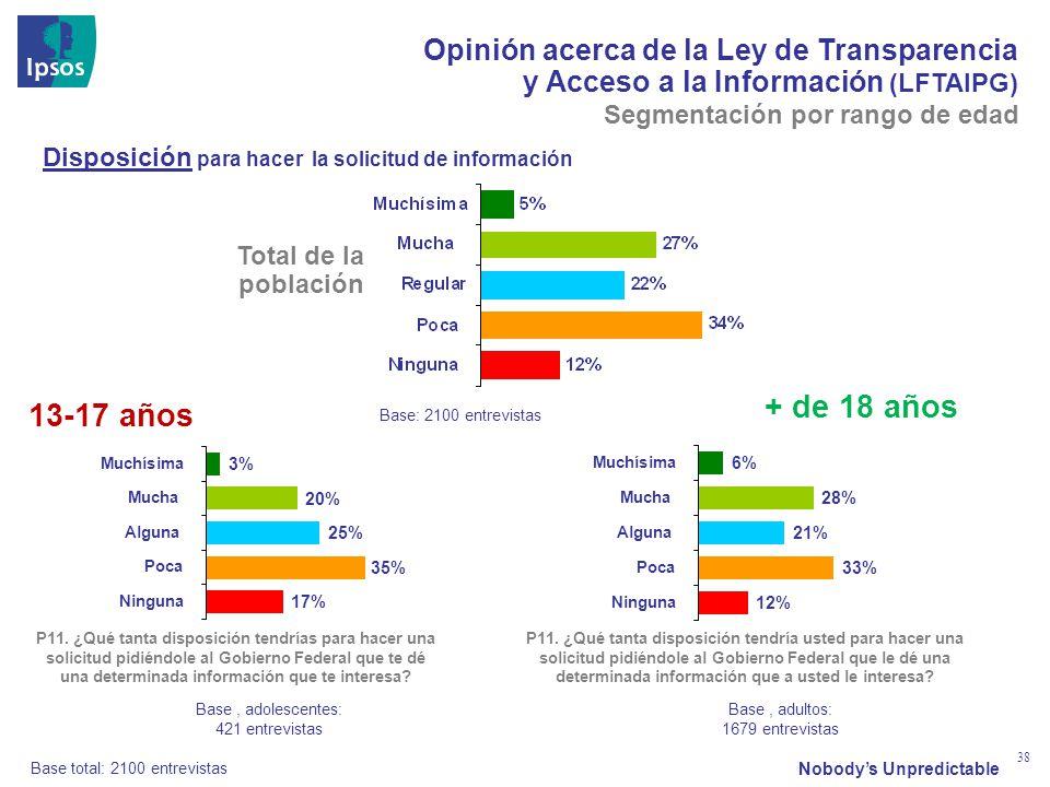 Nobodys Unpredictable 38 Opinión acerca de la Ley de Transparencia y Acceso a la Información (LFTAIPG) Base total: 2100 entrevistas 13-17 años + de 18