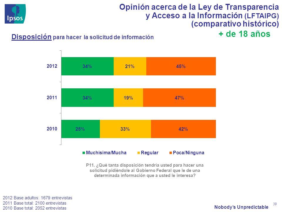 Nobodys Unpredictable 39 Opinión acerca de la Ley de Transparencia y Acceso a la Información (LFTAIPG) (comparativo histórico) Seguridad P11. ¿Qué tan