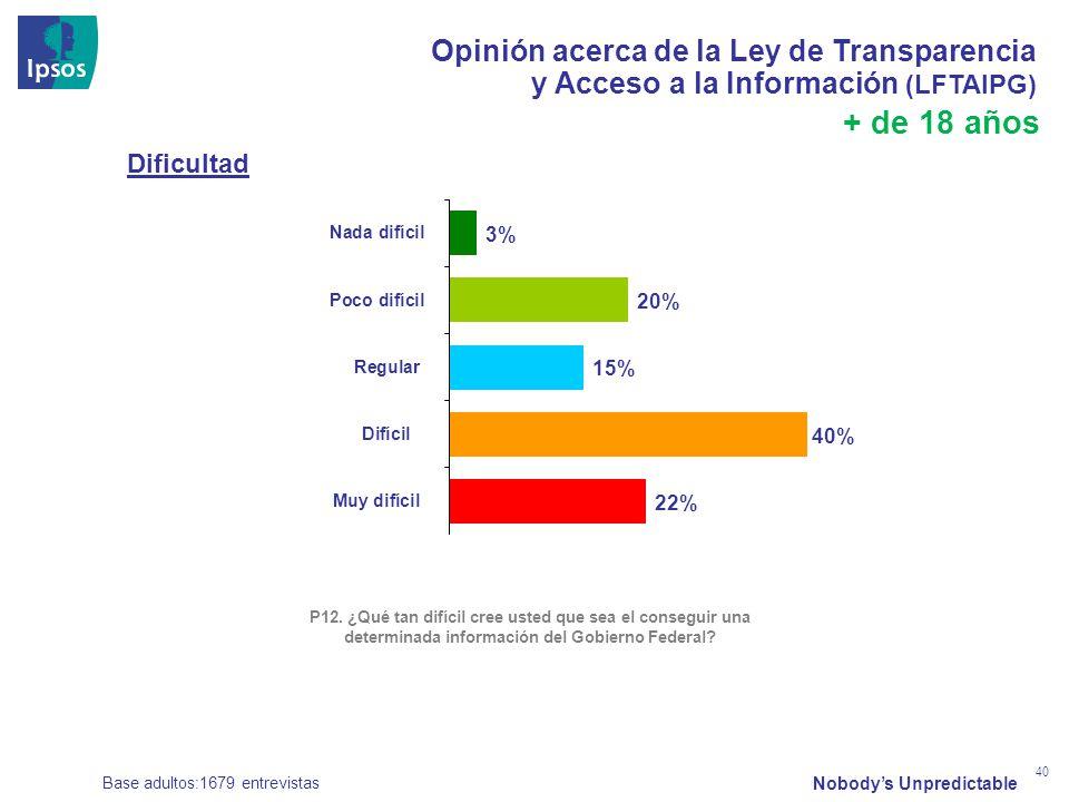 Nobodys Unpredictable 40 Opinión acerca de la Ley de Transparencia y Acceso a la Información (LFTAIPG) Base adultos:1679 entrevistas + de 18 años P12.