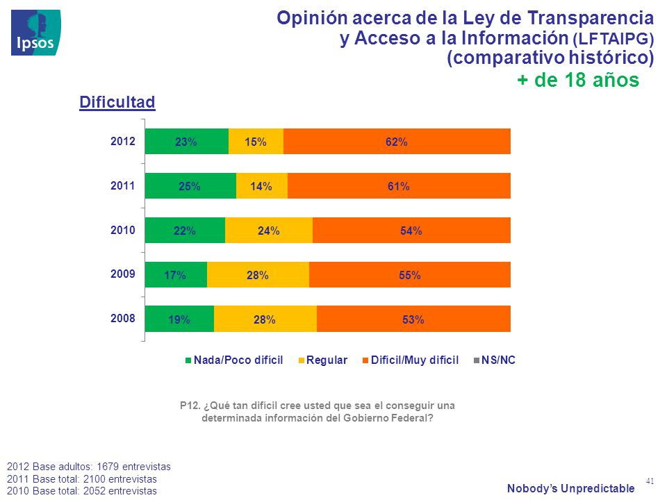 Nobodys Unpredictable 41 Opinión acerca de la Ley de Transparencia y Acceso a la Información (LFTAIPG) (comparativo histórico) P12. ¿Qué tan difícil c