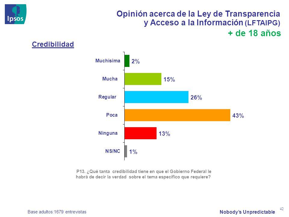 Nobodys Unpredictable 42 Opinión acerca de la Ley de Transparencia y Acceso a la Información (LFTAIPG) Base adultos:1679 entrevistas + de 18 años P13.