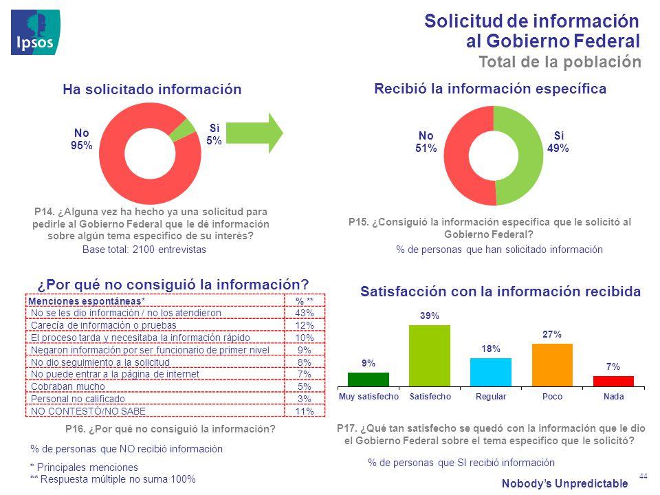 Nobodys Unpredictable 44 Solicitud de información al Gobierno Federal Ha solicitado información P14.