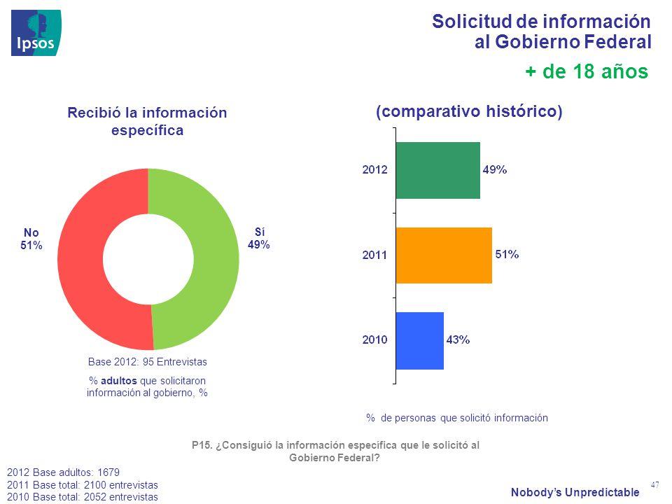 Nobodys Unpredictable 47 + de 18 años Recibió la información específica % de personas que solicitó información P15.