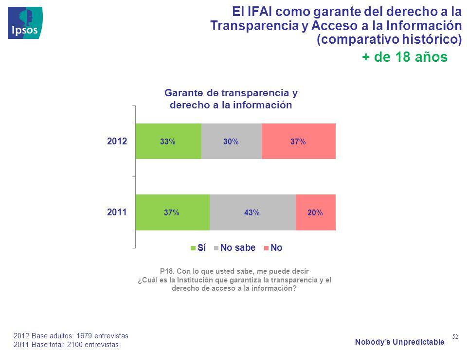 Nobodys Unpredictable 52 2012 Base adultos: 1679 entrevistas 2011 Base total: 2100 entrevistas El IFAI como garante del derecho a la Transparencia y Acceso a la Información (comparativo histórico) P18.