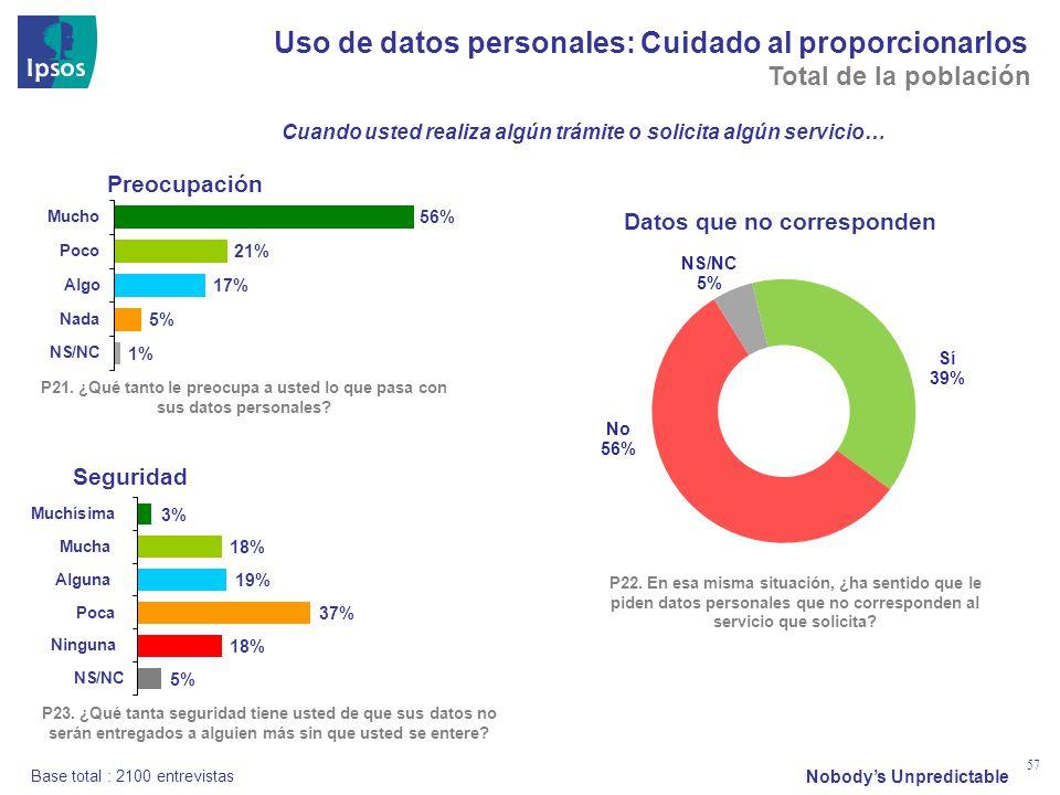 Nobodys Unpredictable 57 Uso de datos personales: Cuidado al proporcionarlos P21. ¿Qué tanto le preocupa a usted lo que pasa con sus datos personales?