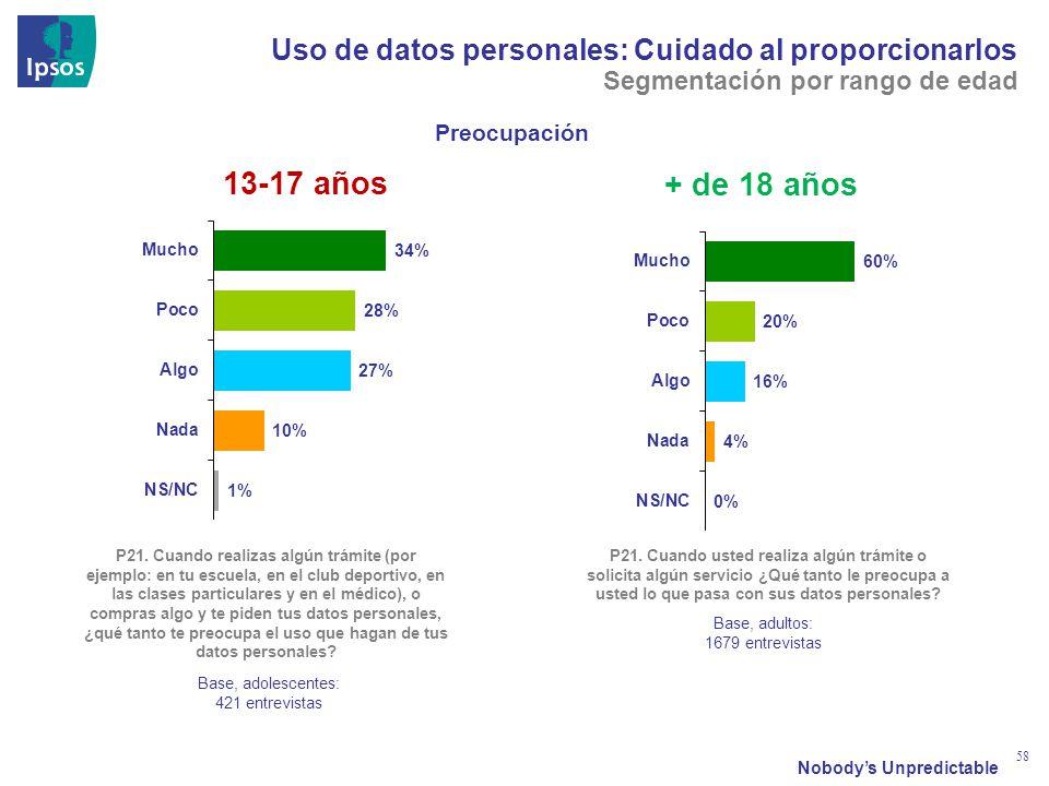 Nobodys Unpredictable 58 Uso de datos personales: Cuidado al proporcionarlos Preocupación P21.