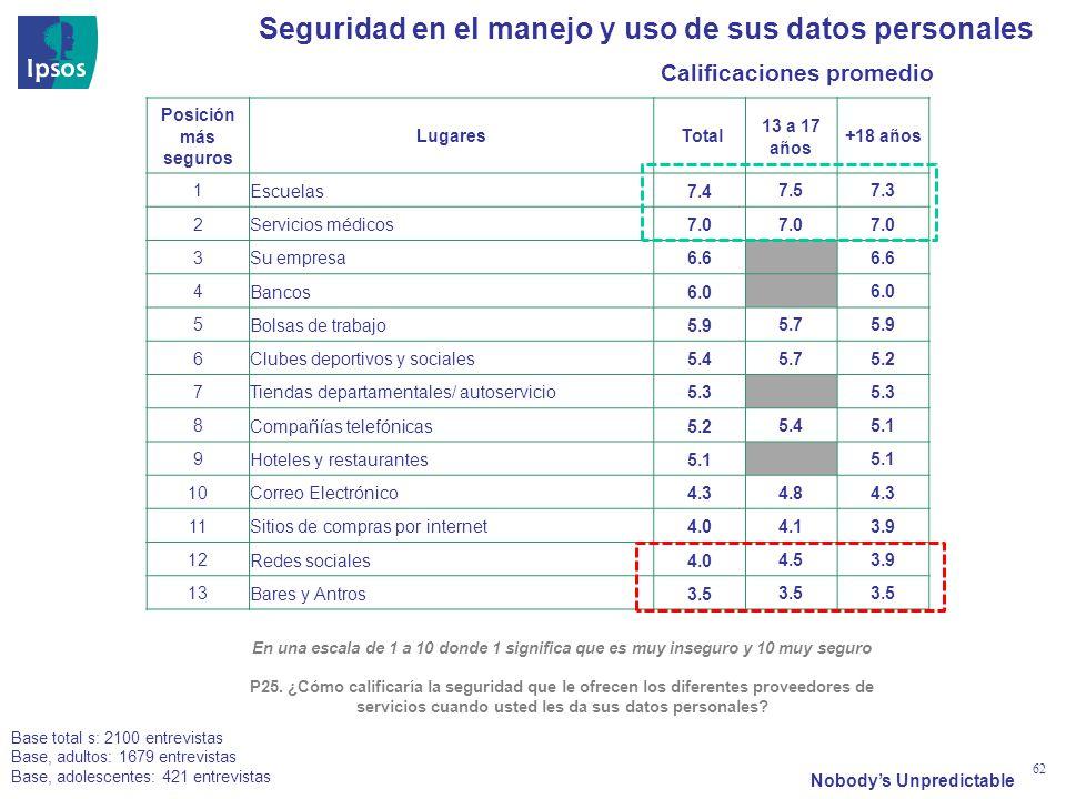 Nobodys Unpredictable 62 Seguridad en el manejo y uso de sus datos personales En una escala de 1 a 10 donde 1 significa que es muy inseguro y 10 muy s