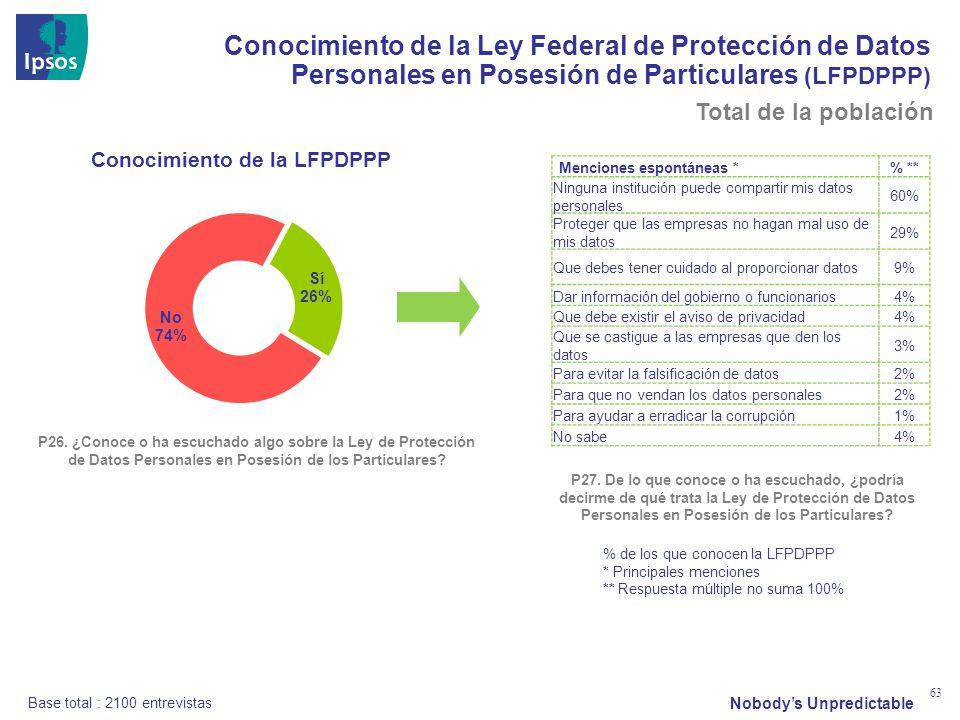 Nobodys Unpredictable 63 Conocimiento de la Ley Federal de Protección de Datos Personales en Posesión de Particulares (LFPDPPP) Conocimiento de la LFPDPPP P26.