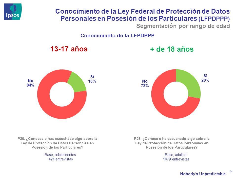 Nobodys Unpredictable 64 Conocimiento de la Ley Federal de Protección de Datos Personales en Posesión de los Particulares (LFPDPPP) P26. ¿Conoces o ha