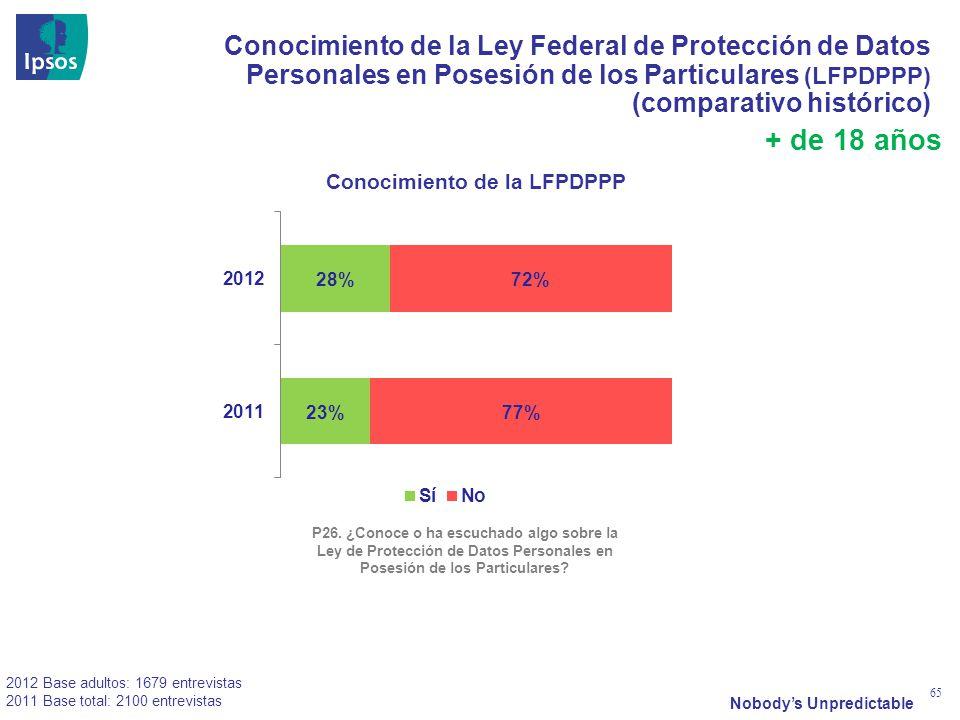Nobodys Unpredictable 65 Conocimiento de la Ley Federal de Protección de Datos Personales en Posesión de los Particulares (LFPDPPP) (comparativo histórico) P26.