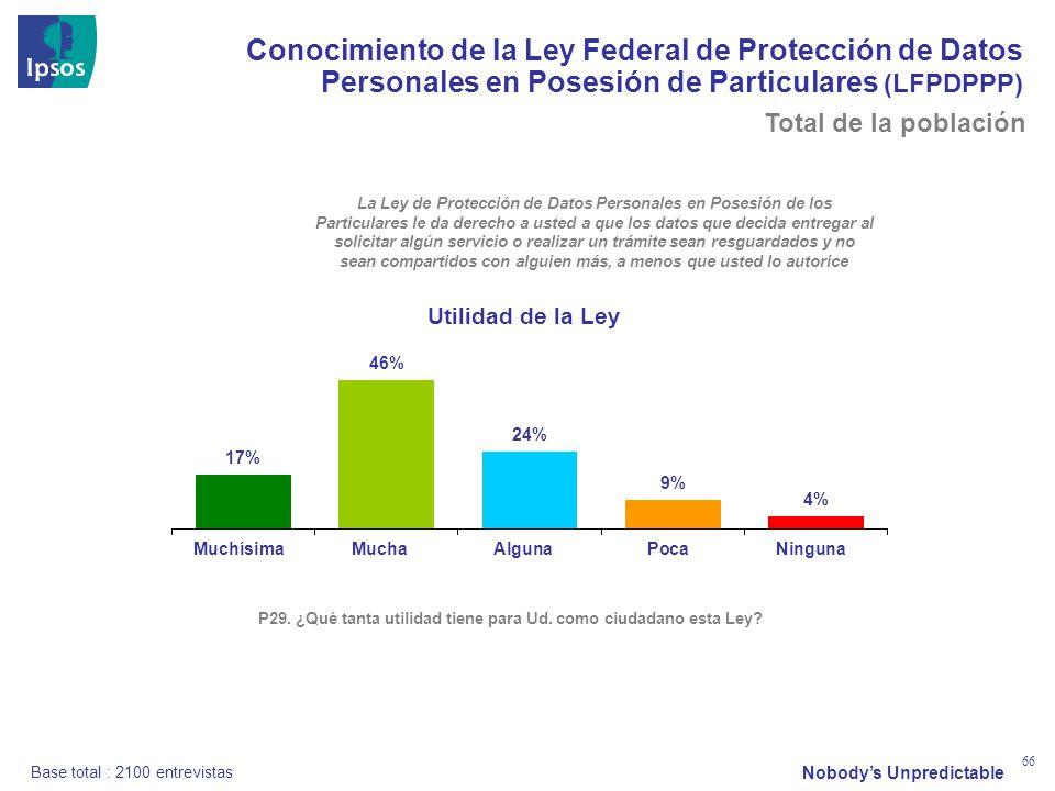 Nobodys Unpredictable 66 Conocimiento de la Ley Federal de Protección de Datos Personales en Posesión de Particulares (LFPDPPP) P29. ¿Qué tanta utilid