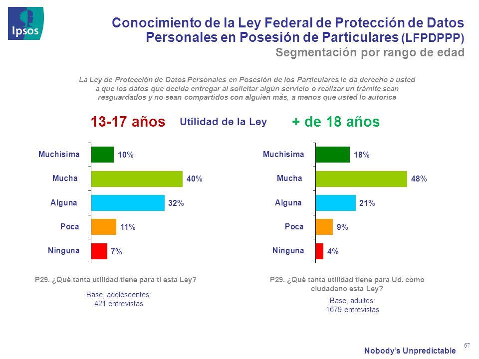 Nobodys Unpredictable 67 Utilidad de la Ley La Ley de Protección de Datos Personales en Posesión de los Particulares le da derecho a usted a que los d