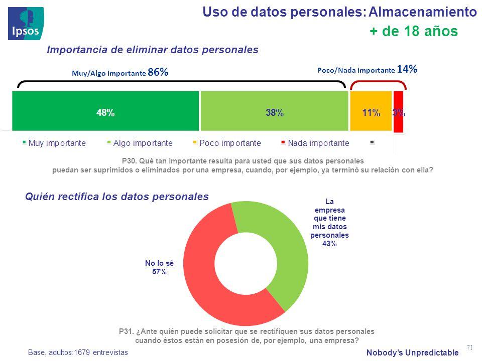 Nobodys Unpredictable 71 Uso de datos personales: Almacenamiento P30. Qué tan importante resulta para usted que sus datos personales puedan ser suprim