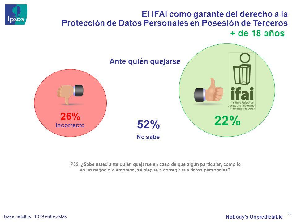 Nobodys Unpredictable 72 El IFAI como garante del derecho a la Protección de Datos Personales en Posesión de Terceros No sabe P32. ¿Sabe usted ante qu
