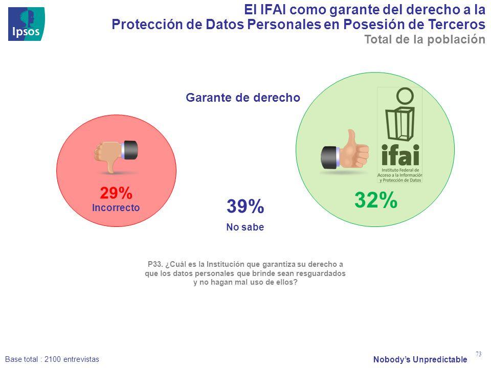 Nobodys Unpredictable 73 El IFAI como garante del derecho a la Protección de Datos Personales en Posesión de Terceros No sabe P33. ¿Cuál es la Institu