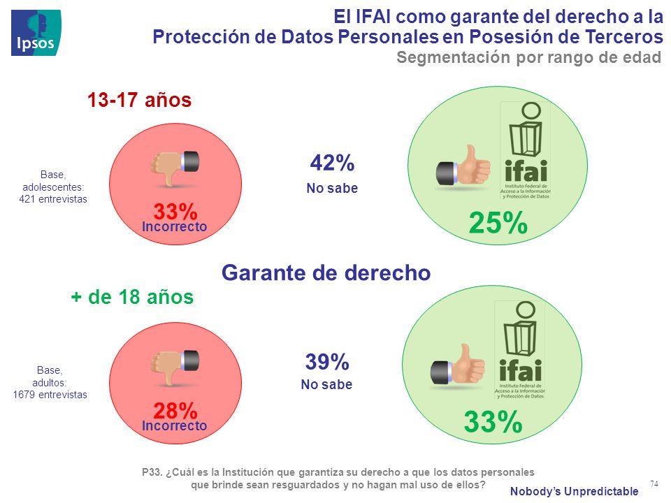 Nobodys Unpredictable 74 El IFAI como garante del derecho a la Protección de Datos Personales en Posesión de Terceros No sabe P33. ¿Cuál es la Institu