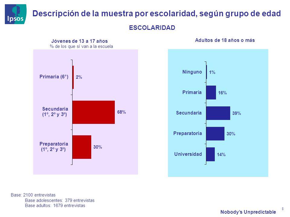 Nobodys Unpredictable 8 Descripción de la muestra por escolaridad, según grupo de edad ESCOLARIDAD Jóvenes de 13 a 17 años Adultos de 18 años o más Ba