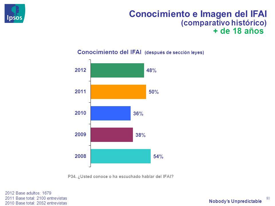 Nobodys Unpredictable 80 Conocimiento e Imagen del IFAI (comparativo histórico) P34. ¿Usted conoce o ha escuchado hablar del IFAI? 2012 Base adultos:
