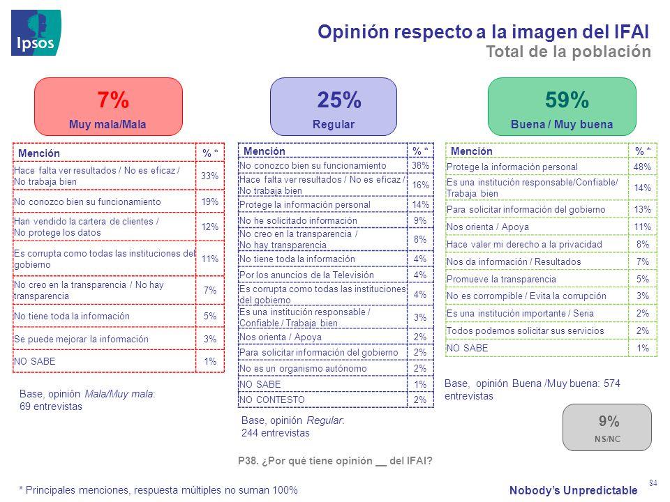 Nobodys Unpredictable 84 Mención% * Protege la información personal48% Es una institución responsable/Confiable/ Trabaja bien 14% Para solicitar infor