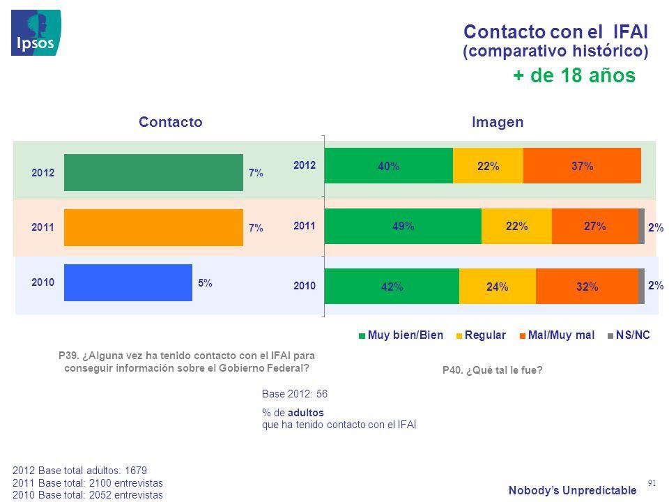 Nobodys Unpredictable 91 Contacto con el IFAI (comparativo histórico) P39. ¿Alguna vez ha tenido contacto con el IFAI para conseguir información sobre