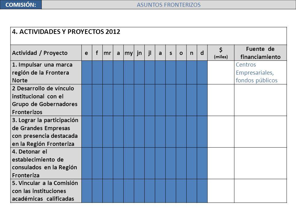 4. ACTIVIDADES Y PROYECTOS 2012 Actividad / Proyectoefmramyjnjlasond $ (miles) Fuente de financiamiento 1. Impulsar una marca región de la Frontera No